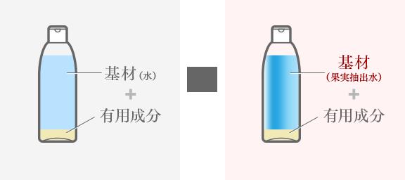 一般的なスキンケア化粧品の基材は水、ファセルの基材は果実抽出水